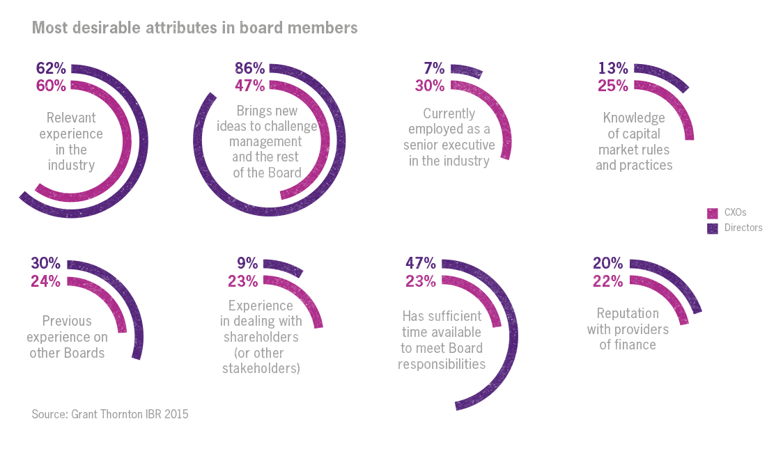 Corporate governance board attributes